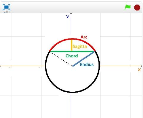 Scratch(プログラム言語)で遊んでみる(その10 円弧と矢高から弦長を求める/その11 円弧と弦長から矢高を ...