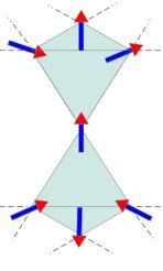 Frustrated magnet- Rare Earth Pyrochlore Oxide. Ground states have 2-in 2-out of each tetrahedra with 4 out of 6 satisfied interactions for each tetrahedra. Image taken from http://discovery.ucl.ac.uk/1471485/1/BrooksBartlett_thesis.pdf p.77
