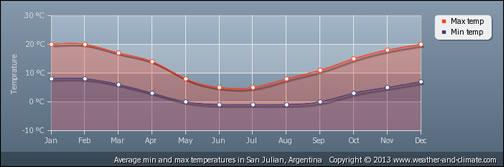 average temps in San Julian