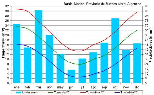 climatograph for bahia blanca