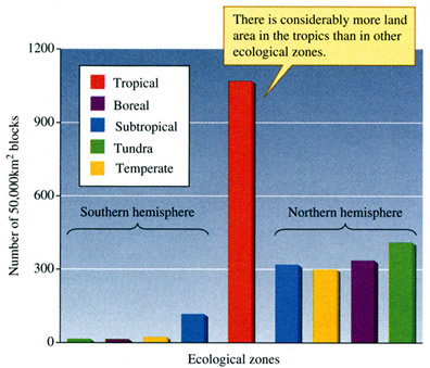 Distribution of land surface area by latitude