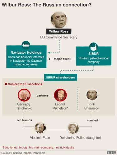 ロシアとロス商務省長官の癒着疑惑