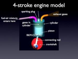 Internal Combustion Engines — Science@home