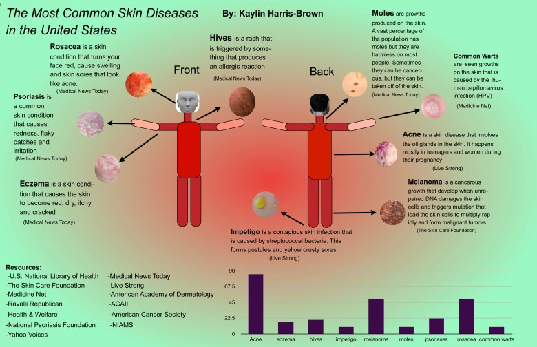 Kaylin Harris-Brown final infographic