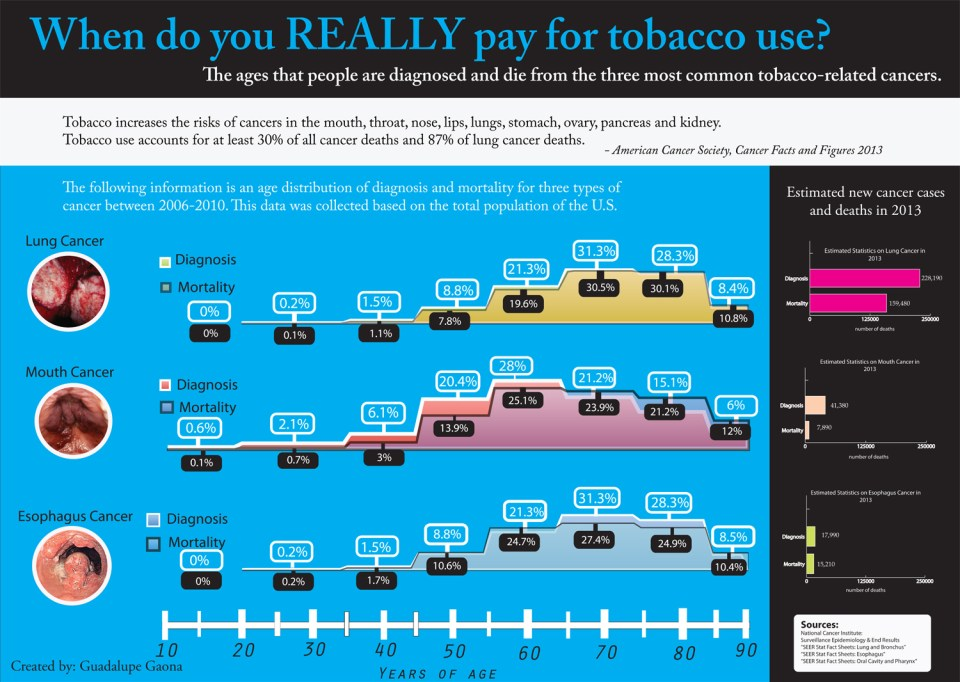 infographic on smoking diseases2