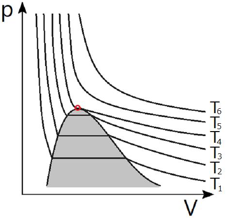 物理化学(熱力学)~状態方程式 #2~ | 理系のための備忘録