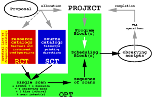 The Observation Preparation Tool Web Application — Science