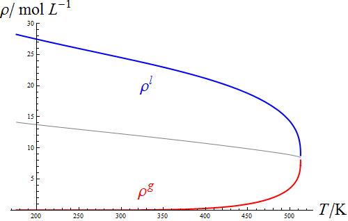 メタノールの共存する液相と気相の密度
