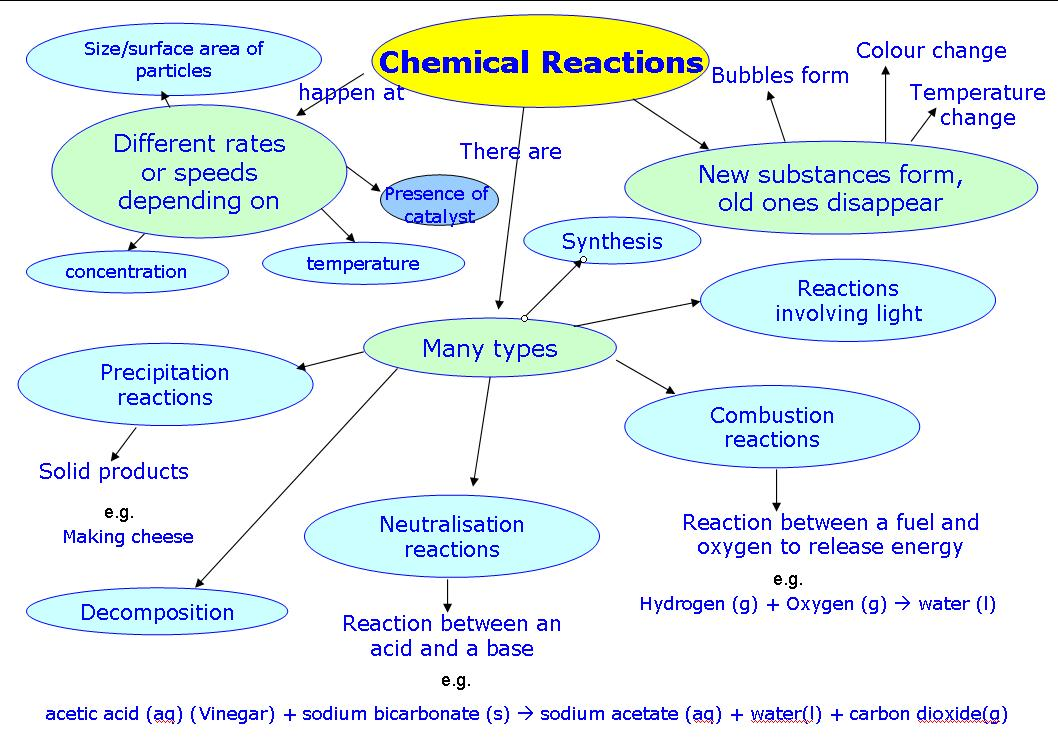 Used Are How What Are They Chemical And Physical And Changes Substance