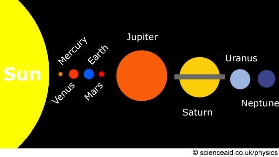The Solar System: What is it; Big Bang Theory; Future ...
