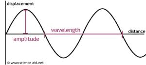 Properties of Waves  ScienceAid