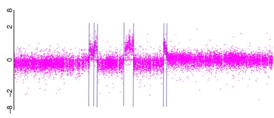 Microarray data