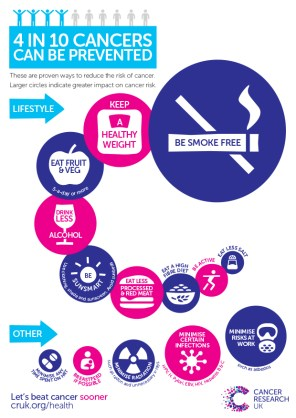 Preventable Cancers Infographic Simple