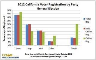 Young California voters shun party affiliation