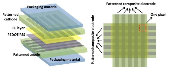 Engineers develop a stretchable, foldable transparent electronic display