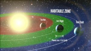 Astronomers conclude habitable planets are common