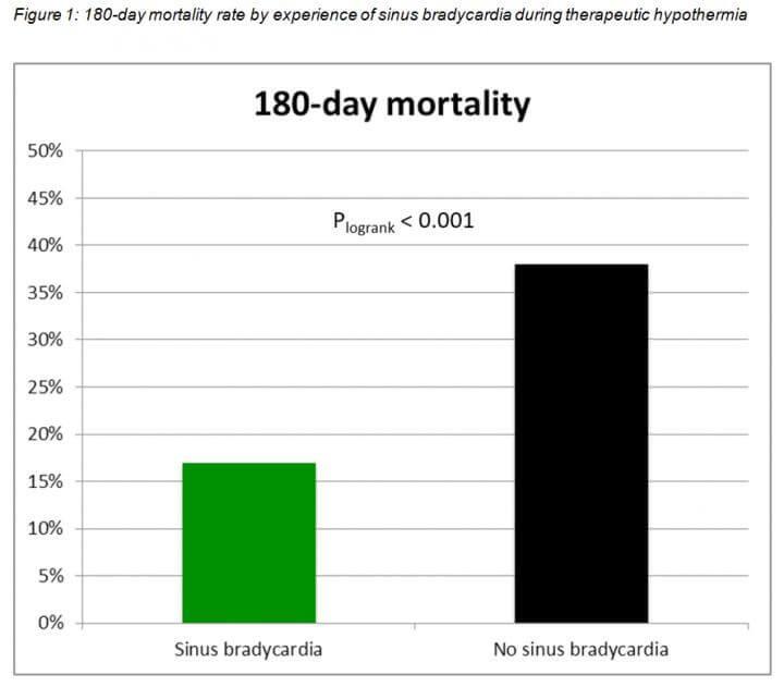 Heart rate may predict survival, brain function in comatose cardiac arrest survivors