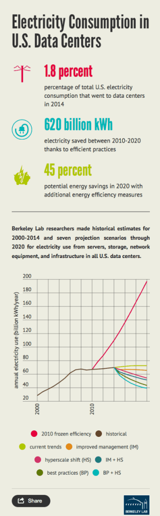 Data Centers Continue to Proliferate While Their Energy Use Plateaus
