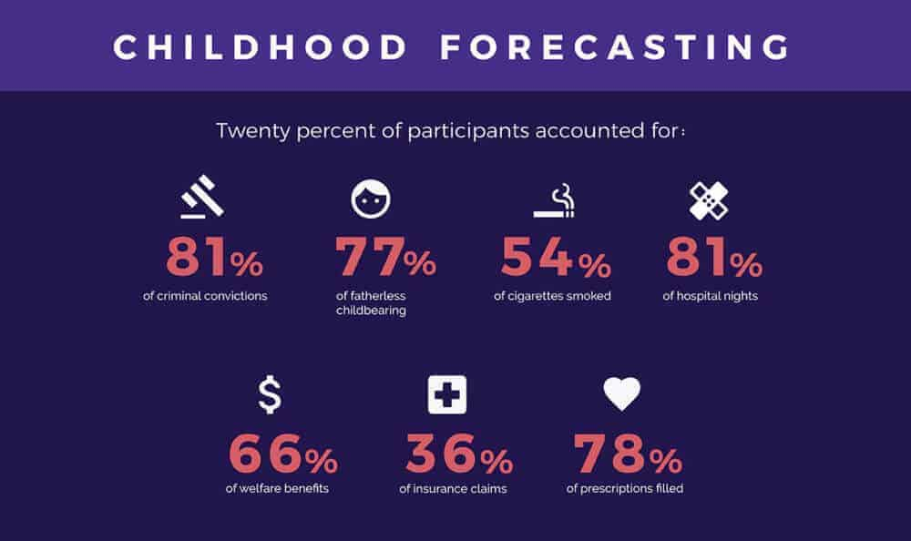 Adults With the Most Costly Problems Could Be Spotted in Preschool