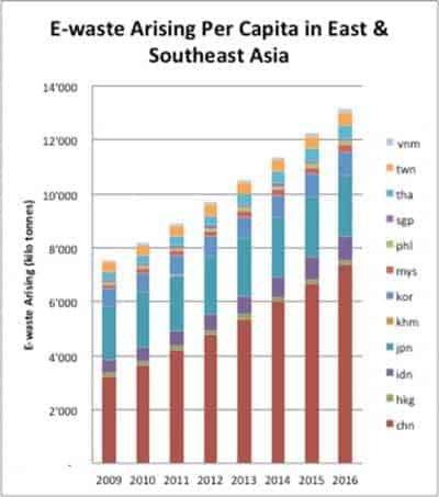 E-waste in East and Southeast Asia jumps 63 percent in 5 years
