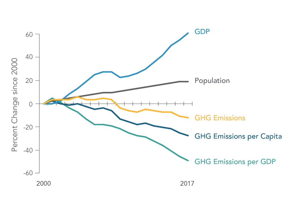 Greenhouse gases overall dip in California; and then there's transportation