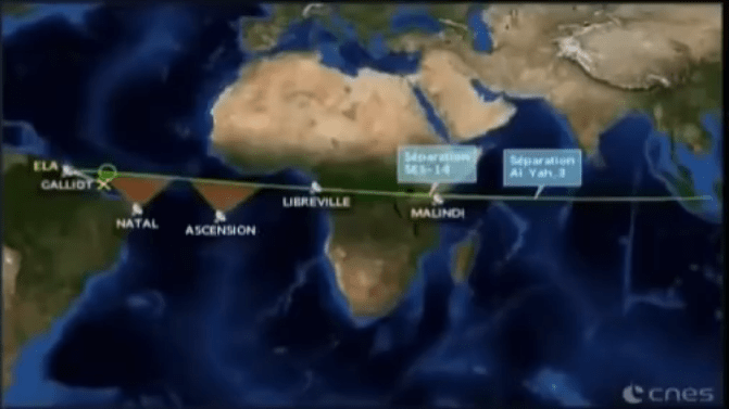 Bildausschnitt aus dem CNES Webcast 7:46 nach dem Start: Die Kursabweichung nach Süden (gelbe Linie mit X) vom geplanten Kurs (grüne Linie mit Kreis) ist deutlich zu erkennen. Quelle: CNES Webcast