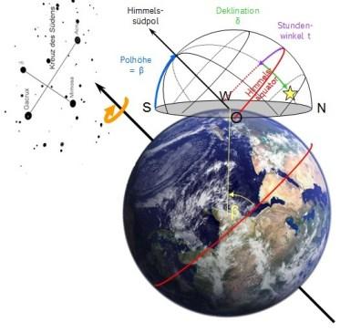 Äquatoriales Koordinatensystem für südliche Breite β. Bild: Autor, Erde: Pexels.com gemeinfrei.