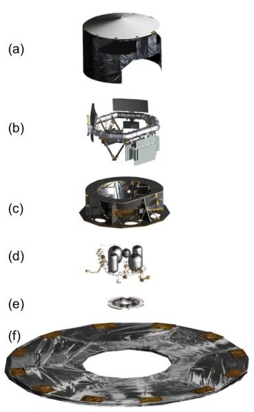 Explosionszeichnung der Gaia-Sonde. (a) thermales Zelt um die Nutzlast; (b) Nutzlastmodul; (c) Service-Modul (Struktur); (d) Antriebssysteme; (e) Phased-Array-Antenne; (f) ausklappbares Hitzeschild mit Solarzellen. Bild: [1].