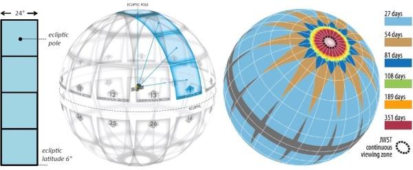 TESS erfasst mit seinen 4 Kameras auf einen Schlag Sektoren von 24° x 96° (links). Mit 26 Sektoren wird fast der gesamte Himmel abgedeckt, bis auf schmale Lücken in der Nähe der Ekliptik (Mitte links). Durch Überlappung der Sektoren an den Ekliptikpolen eregibt sich dort eine länger andauernde Beobachtungszeit ( Mitte rechts und rechts) innerhalb der zweijährigen Primärmission Bild: NASA/MIT [1]