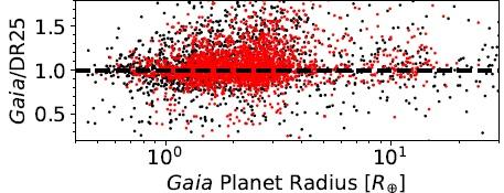 Verhältnis der bisherigen Planetenradien zu den neu bestimmten für bestätigte Planeten (rot) und Planetenkandidaten (schwarz). Es zeigt sich eine große Streuung, und dass die meisten Planeten im Bereich von 1 bis 5 Erdradien zu klein geschätzt worden waren.