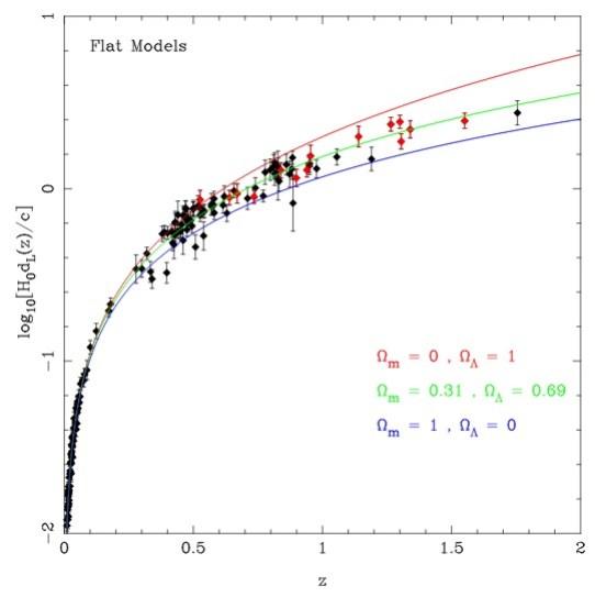 Messungen der Leuchtkraftentfernung (y-Achse, logarithmisch; dL(z) ist die Leuchtkraftentfernung, die anderen Größen sind Normierungskonstanten) von Supernovae über der Rotverschiebung z (x-Achse). Im Vergleich erwartete Kurven für verschiedene Dichten von Materie Ωm und Dunkler Energie ΩΛ in einem flachen Universum (Summe = 1). Diese beweisen die Existenz der Dunklen Energie. Bild: [1]