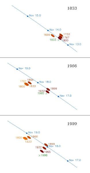 Lage der in den Jahren 1833, 1966 und 1999 vorhanden Staubströme des Kometen und die Jahre ihrer Freisetzung. Dunkle Ströme sind dichter. Das grüne Kreuz markisert die Position und das Jahr, wann Komet Tempel-Tuttle die Bahn passierte. Das letzte Bild war die Vorhersage für 1999. Bild: Komposit aus Plots von David Asher, Armagh Observatory. Reproduktion für private und bildungsbezogene Anwendungen gestattet.
