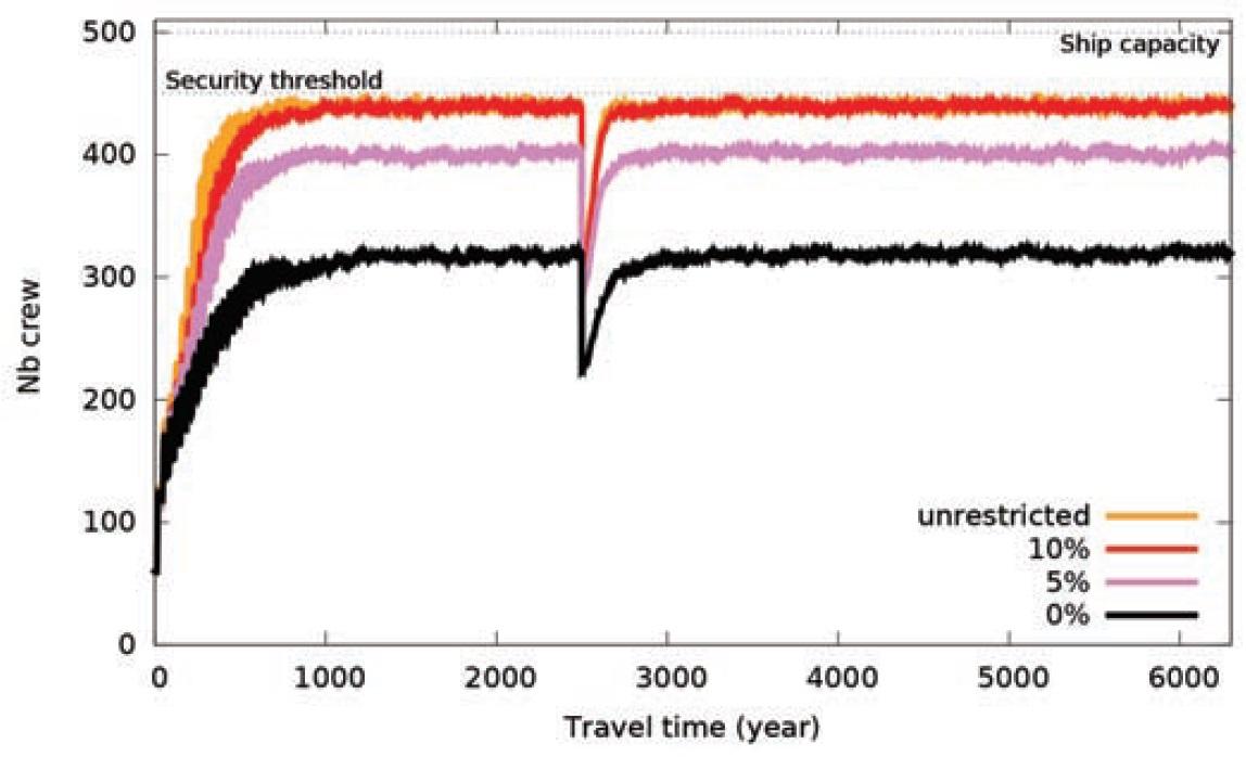 Besatzungsstärke für das Fortpflanzungsfenster von 32-40 Jahren mit verschiedenem Grad des erlaubten Inzuchtkoeffizienten (0%, 5%, 10%, unbeschränkt). Die Besatzungsstärke nimmt mit zunehmender Beschränkung ab, insbesondere im strikten Fall, in dem manche Reisen mit dem vorzeitigen Aussterben der Besatzung enden. Bild: [1].