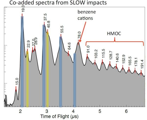 Summe von 48 CDA-Massenspektren mit Einschlagsgeschwindigkeiten unter 10 km/s. Auf der senkrechten Achse die Häufigkeit logarithmisch aufgetragen, auf der x-Achse die Durchlaufzeit in Mikrosekunden, wobei höhere Durchlaufzeit eine höhere Teilchenmasse bedeutet. Blaue Balken zeigen Linien, die haupsächlich in Eis-Partikeln gefunden wurden, gelbe in solchen mit Natriuminhalt. Benzen ist ein aromatisches (ringförmiges) organisches Molekül. Rechts organische Moleküle von hoher Masse bis fast 200 u. Bild: [1]