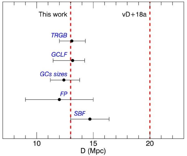 Vergleich der oben beschriebenen Methoden zur Entfernungsbestimmung mit Fehlerbalken. Die Messungen passen alle gut zu einer Entfernung von 13 Mpc. Die gestrichelte Linie rechts zeigt die 20 Mpc der van-Dokkum-Arbeit (vD + 18a). Bild: [1]