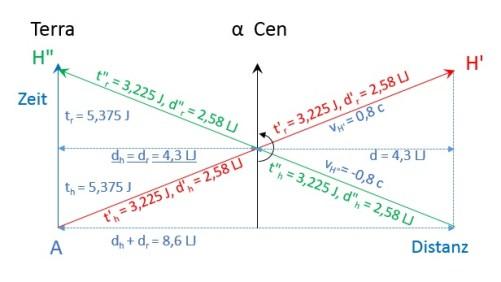 Sicht aus Bezugssystem A. Zeit läuft von unten nach oben, Entfernungen auf der waagerechten Achse. Blau: Entfernungen und Zeiten aus Sicht von A, rot : aus Sicht von H, Grün: aus Sicht von H'. Erklärung im Text. Bild: Autor.