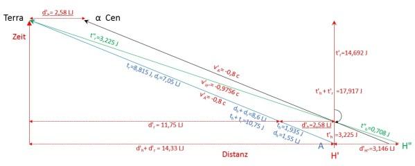 Sicht aus dem Ruhesystem von H'. Erklärung siehe Text. Bild: Autor.