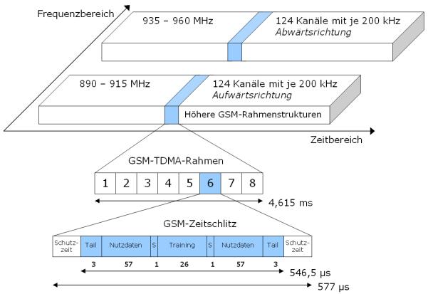 GSM-Rahmenstruktur. Jedes der beiden Frequenzbänder für Aufwärts- (uplink) und Abwärtsrichtung (downlink) ist in 8 regelmäßig wiederkehrende Zeitschlitze unterteilt, in dem je ein Endgerät seinen Burst versenden kann (uplink) oder Sendungen der BTS empfangen kann. Bild: Wikimedia Commons, Mwka, CC BY-SA 3.0.