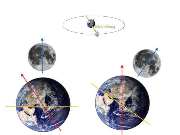Orientierung der Mondachse aus Sicht der Erde, wenn der Mond zwei Wochen später ca. in Richtung des Herbtspunkts steht. Oben: Orbitdiagramm mit Blickrichtung, unten links: das Bild in dieser Blickrichtung aus der Ebene der Ekliptik (gelbe Linie) gesehen, unten rechts: das selbe Bild gedreht mit Erdnorden oben - der Mondnordpol ist nach rechts geneigt. Bild: Autor, Erde: Pexels.com (gemeinfrei), Mond: NASA/Goddard Space Flight Center Scientific Visualization Studio (gemeinfrei).