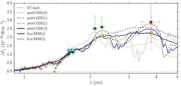 Rekonstruiertes Spektrum von PDS 70b. Die farbigen Kreise und Vierecke mit den Fehlerbalken zeigen gemessene Amplituden bei bestimmten Frequenzen an, wobei übereinander liegenden Messungen zu verschiedenen Zeiten mit dem gleichen Gerät erfolgten. Die verschiedenen in der Legende aufgelisteten Linien sind Rekonstruktionen des Spektrums auf der Basis von Simulationsprogrammen, mit denen die Spektren verschiedener Atmosphären mit und ohne Bewölkung generiert werden können. Bild: [1]