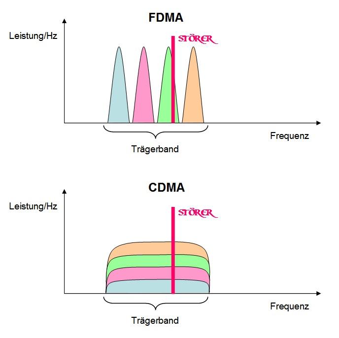 FDMA vs. CDMA: in FDMA werden die Sender im Trägerband schmalbandig in benachbarten Frequenzen angeordnet, ohne Überlappung. Bei CDMA wird das ganze Trägerband genutzt und die einzelnen Signale sind breitbandiger. Es wird pro Hz Bandbreite weniger Leistung aufgewendet, in der Summe über das Signal jedoch die gleiche Leistung. Ein Störsignal betrifft bei FDMA ein einzelnes Nutzsignal in großem Ausmaß, bei CDMA alle in nur geringem Maß. Bild: Autor, gemeinfrei.