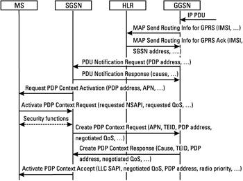PDP-Kontext-Aktivierung ausgehend vom GGSN. Bild: [2]