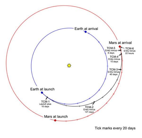 """InSights Weg zum Mars. Die Striche markieren jeweils 20 Tage. Die Positionen von Erde und Mars sind für dem Start- und Ankunftszeitpunkt eingetragen. Die """"TCMs"""" an der Flugbahn bezeichnen geplante Kurskorrekturmanöver (Trajectory correction maneuvers). Die ersten beiden Manöver sind nötig, weil die unsterile Oberstufe, die die Sonde auf Kurs bringt - und sich selbst damit natürlich auch - den Mars nicht treffen kann. Der anfänglich eingeschlagene Kurs verfehlt den Mars mit Absicht. Bild: [2]"""