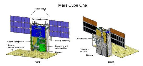 Komponenten der MarCO-Cubesats. Links: Die Steuerung erfolgt mit Kaltgasdüsen (Cold aas thrusters). Außen die Solarzellen (Solar arrays). Die große Planarantenna unten (High gain reflectarray antenna) ist ausklappbar und dient zur Kommunikation mit der Erde; das Signal wird im X-band transponder von UHF auf X-Band umgesetzt und verstärkt. Eine kleine Kamera schaut an der Antenne vorbei (siehe Links zu Bildern im Text). Rechts: an der Unterseite der MarCOs ist die UHF-Antenne befestigt. Dort wird über den Thermal radiator überschüssige Wärme abstrahlt und es ist eine zweite Kamera angebracht. Bild: NASA/JPL-Caltech, gemeinfrei.