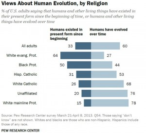 Religion / Menschen / Evolution