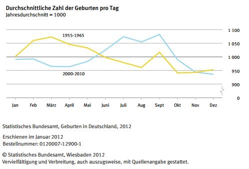 Durchschnittliche Zahl der Geburten in Deutschland