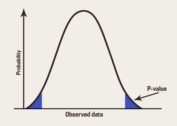 Wissenschaftler Gegen Statistische Signifikanz Mathlog