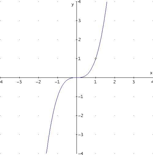 i-d0b4d84d9d875e8ccd86c6400d59250e-Graph_xhoch3.jpg