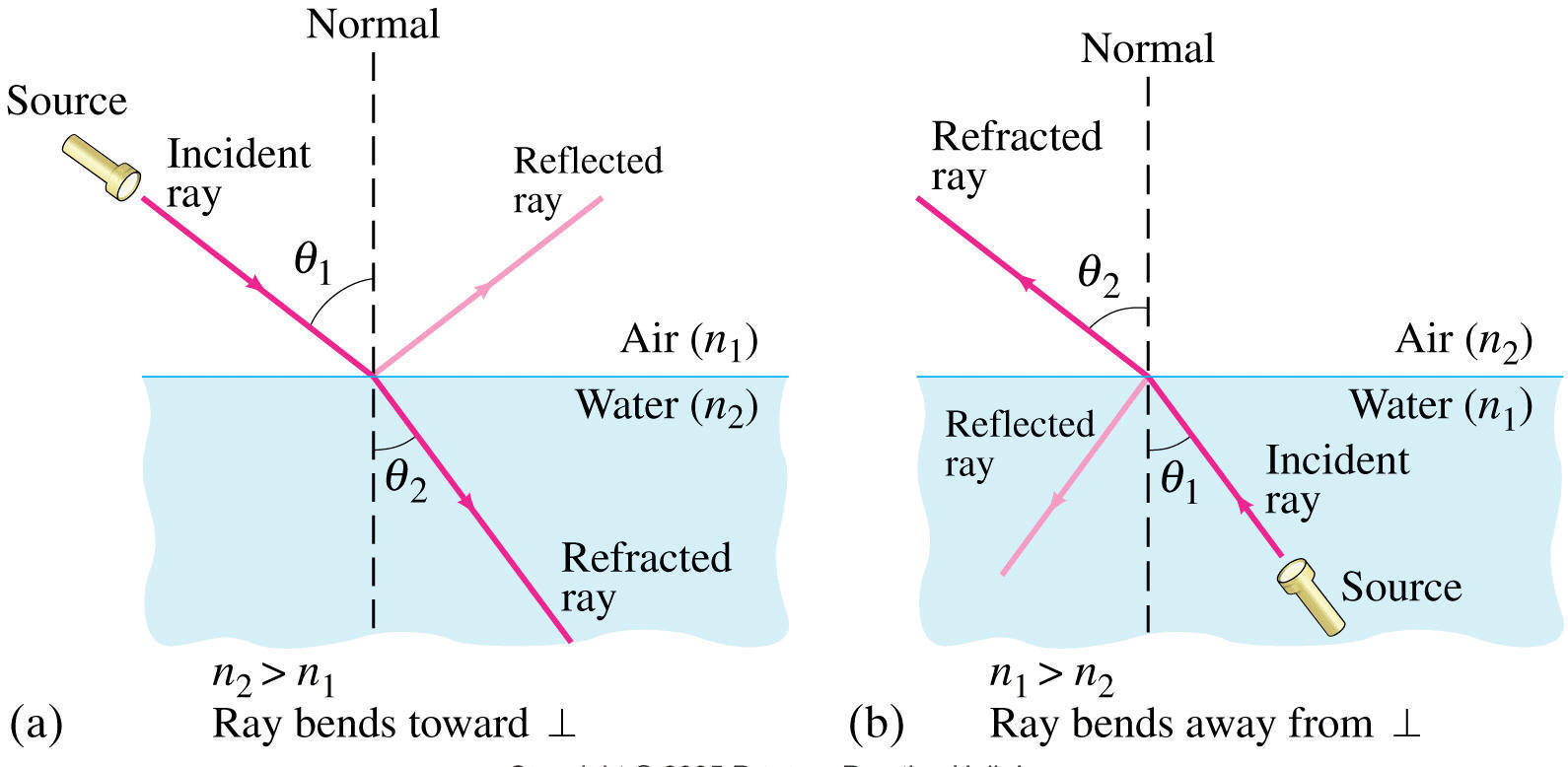 Refraction Of Light Snell S Law Refractive Index