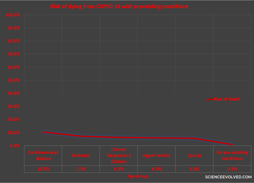 graph of risk of dying from coronavirus with preexisting conditions